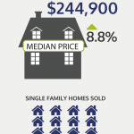 SINGLE-FAMILY HOME SALES declined nearly 9 percent year over year. / COURTESY THE RHODE ISLAND ASSOCIATION OF REALTORS