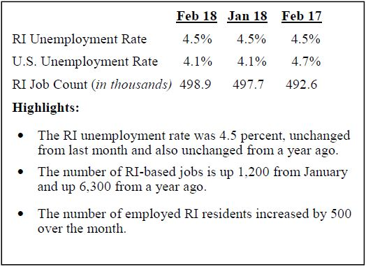RHODE ISLAND'S SEASONALLY ADJUSTED UNEMPLOYMENT RATE held steady at 4.5 percent for the third consecutive month according to a Thursday R.I. Department of Labor and Training release. / COURTESY RIDLT