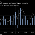UNITE STATES GDP grew at 2.9 percent in the fourth quarter of 2017 while consumer spending rose 4 percent. / BLOOMBERG