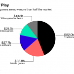 ONLINE AND VIDEO GAMES are increasingly taking up a bigger share of the global toys and games market. / BLOOMBERG