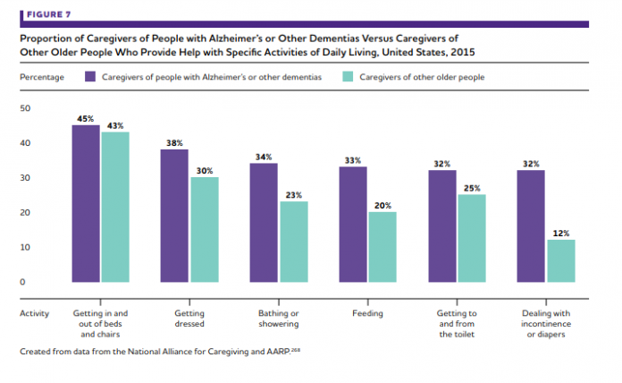 CAREGIVERS FOR PEOPLE with dementia tend to provide more time-intensive and extensive assistance than caregivers of individuals without dementia, according to the Alzheimer's Association. / COURTESY ALZHEIMER'S ASSOCIATION