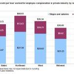 THE NORTHEAST reported the highest compensation costs per hour in private industry for December. The Northeast comprises the Middle Atlantic and New England regions. / COURTESY BUREAU OF LABOR STATISTICS