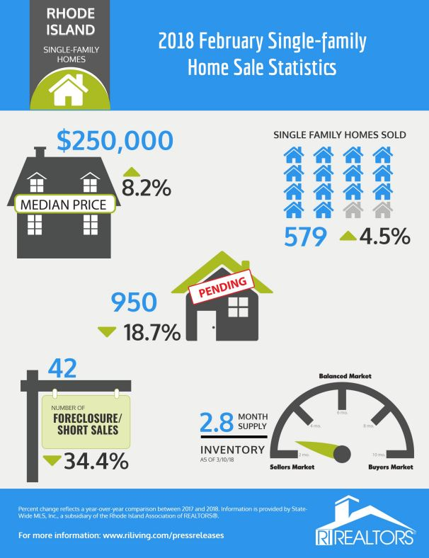 RHODE ISLAND SINGLE-FAMILY HOME sales increased 4.5 percent year over year to 579 sales. / COURTESY RIAR