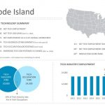 THE RHODE ISLAND TECHNOLOGY sector employed an estimated 35,300 workers in 2017 at an average wage of $85,880 per year. / COURTESY COMPTIA