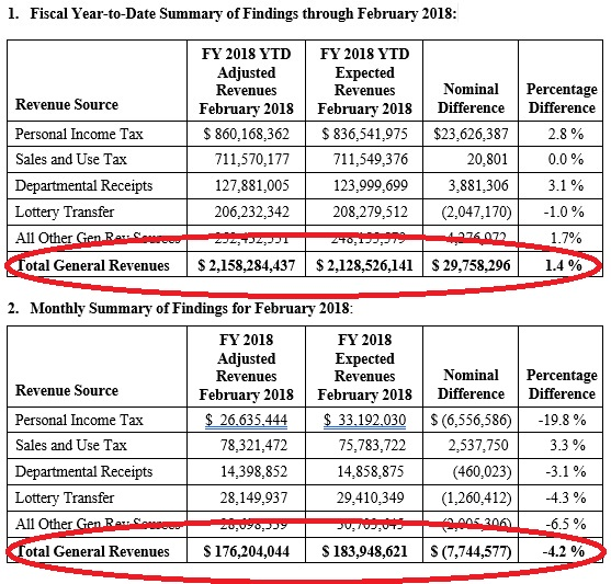 GENERAL REVENUE FOR RHODE ISLAND has exceeded budget through the first eight months of fiscal 2018, according to the state Department of Revenue, although collections in February fell short of the month's expectations. / COURTESY R.I. DEPARTMENT OF REVENUE