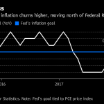 INCLUDING ALL ITEMS, the U.S. CPI was down 0.1 percent from February on a drop in gasoline costs, with the index up 2.4 percent from a year earlier, also the most in a year. / BLOOMBERG