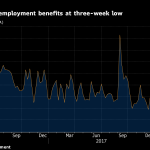 U.S. JOBLESS CLAIMS decreased by 1,000 to 232,000 this week. / BLOOMBERG