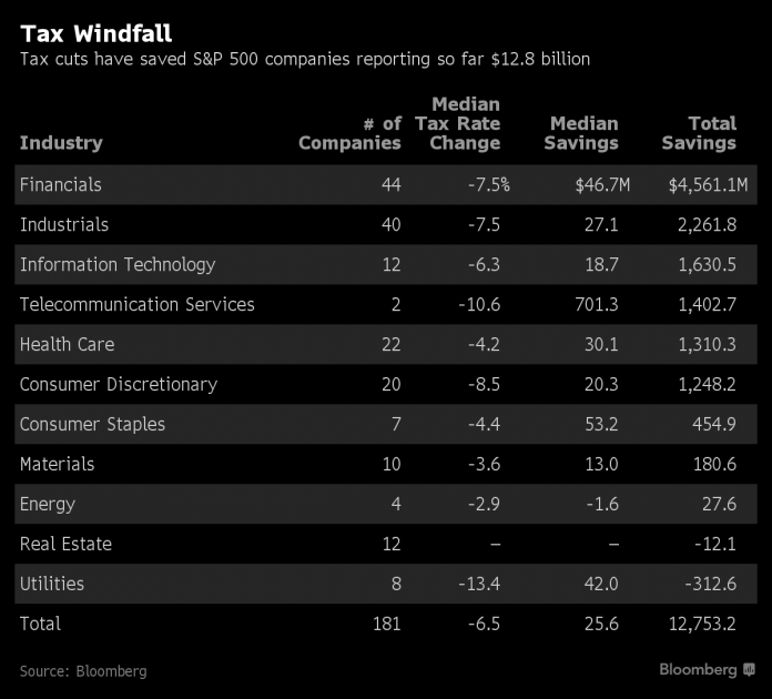 S&P 500 COMPANIES have saved an estimated $12.8 billion due to the recent adjustment to their effective tax rates. / BLOOMBERG