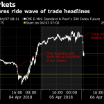 THE S&P 500 INDEX plunged more than 2 percent and all 30 members of the Dow Jones Industrial Average retreated as President Donald Trump ordered a review of additional tariffs on China. / BLOOMBERG