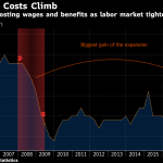 U.S. PRIVATE-SECTOR wages and salaries increased 2.9 percent year over year in the first quarter. / BLOOMBERG
