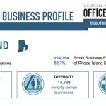 THE SMALL BUSINESS Administration has released its latest state profiles. / COURTESY SMALL BUSINESS ADMINISTRATION
