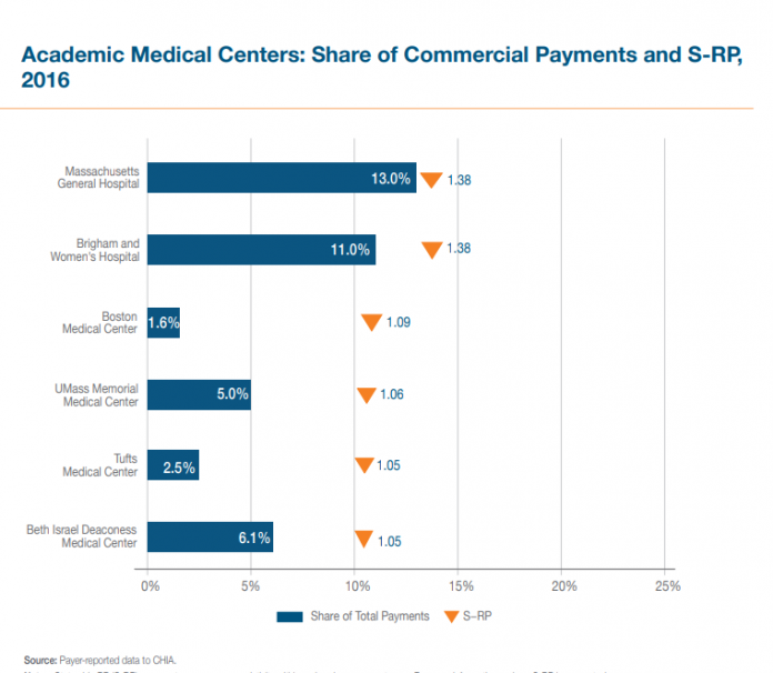 A REPORT BY THE Center for Health Information and Analysis shows Partners' Massachusetts General and Brigham and Women's Hospital were each 38 percent more expensive than the average hospital in Massachusetts. /Courtesy CHIA