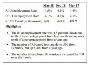 THE SEASONALLY ADJUSTED unemployment rate in Rhode Island was 4.5 percent in March. / COURTESY DLT