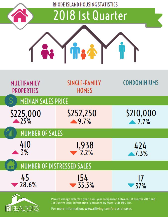 SINGLE-FAMILY homes in Rhode Island cost a median price of $252,250 in the first quarter of 2018. / COURTESY RHODE ISLAND ASSOCIATION OF REALTORS