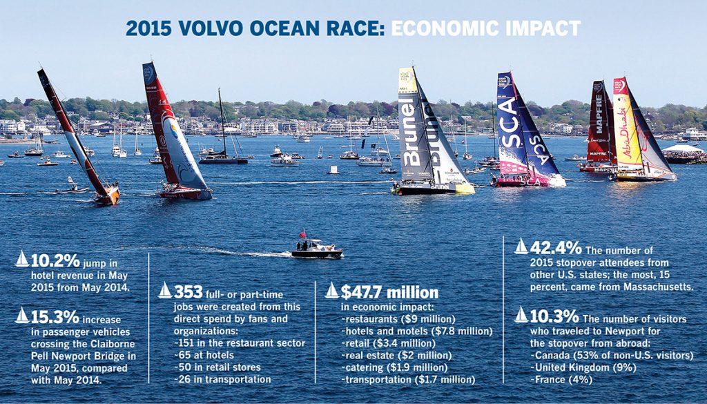 SOURCE: PERFORMANCE RESEARCH / PHOTO COURTESY VOLVO OCEAN RACE/AINHOA SANCHEZ