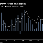 UNITED STATES GDP in the first quarter grew at a 2.2 percent annualized rate, adjusted down from a previously estimated 2.3 percent rate. / BLOOMBERG