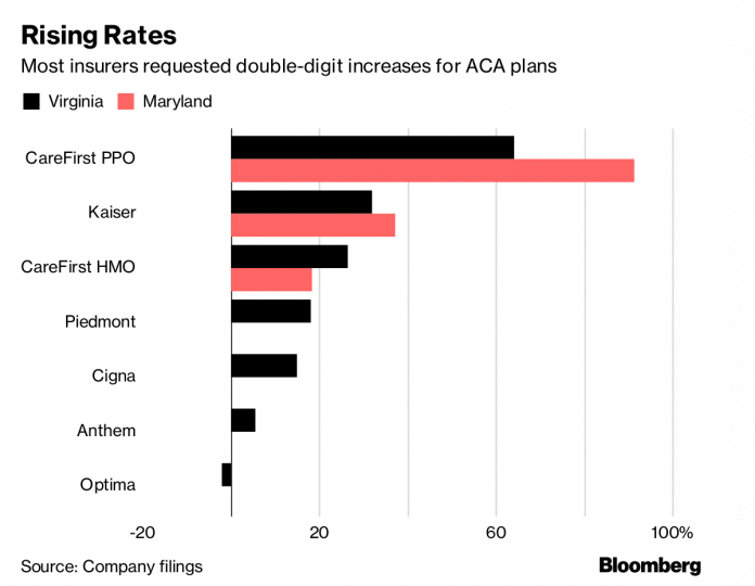 SEVERAL INSURERS in Maryland and Virginia are seeking double-digit percentage increases in monthly costs for individual medical plans in 2019.