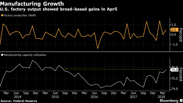 UNITED STATES factory production capacity utilization in April was the highest its been since 2015. / BLOOMBERG