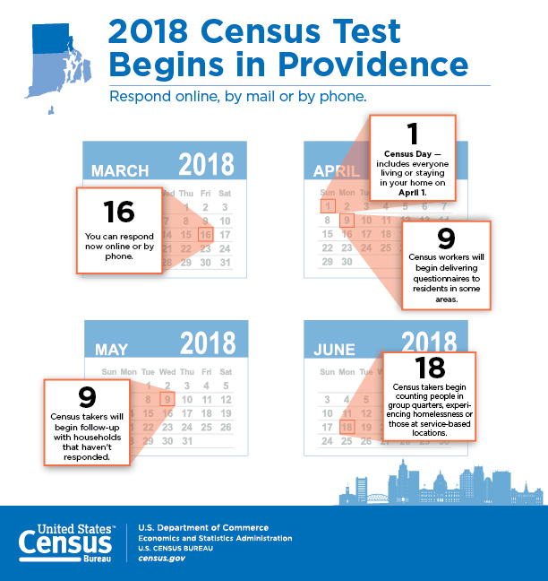 PROVIDENCE COUNTY RESIDENTS that have not responded to the 2018 Census end-to-end test began receiving visits from some of the 1,000 Census workers running the test Wednesday. Residents have been urged by city and state officials to participate. Providence County is the only county in the nation to conduct such a test run. / COURTESY US. CENSUS BUREAU