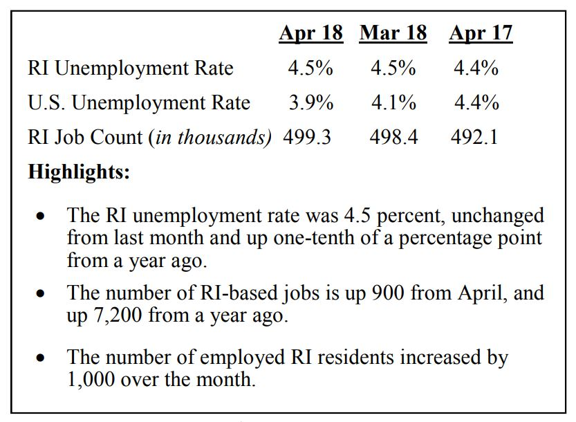 THE R.I. DEPARTMENT OF LABOR and Training reported that the state's unemployment rate remained at 4.5 percent while 900 jobs were added month to month and 5,600 jobs year over year. / COURTESY RIDLT