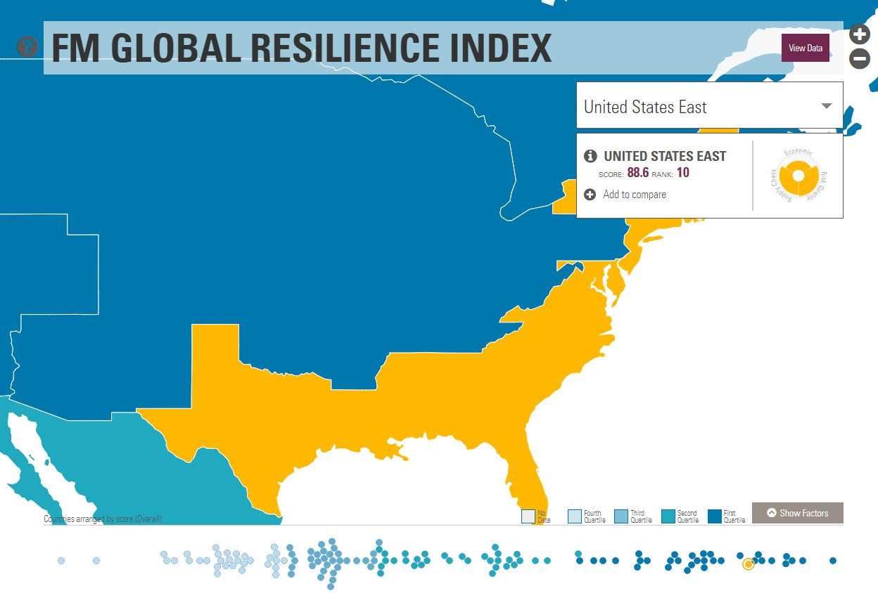 U.S. East ranks in top 10 of FM Global 2018 Resilience Index ...