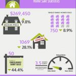 THE AVERAGE PRICE of a single-family home in April was $269,450, a 9.8 percent increase from $245,500 in April 2017. / COURTESY RHODE ISLAND ASSOCIATION OF REALTORS