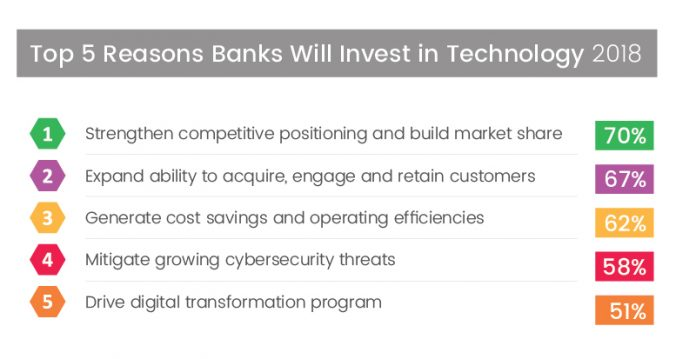THE TOP REASON banks will invest in technology in 2018 is to strengthen competitive positioning and build market share, according to Turner Little's analysis of Ernst & Young's Global Banking Outlook 2018 report. / COURTESY TURNER LITTLE