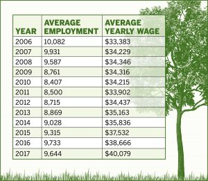 Green-collar industry employment The Great Recession hit the green-collar industry particularly hard, and it still has not recovered to its pre-recession employment levels, according to the latest state data. / Source: R.I. Department of Labor and Training