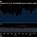 CONCERNS OF A TRADE was weakened consumer sentiment in the latter part of June, according to a University of Michigan survey. / BLOOMBERG