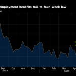 U.S. JOBLESS CLAIMS declined by 1,000 to 222,000 last week. / BLOOMBERG