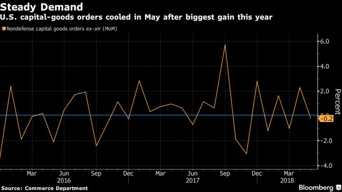 U.S. CAPITAL GOODS orders declined 0.2 percent month to month in May. / BLOOMBERG