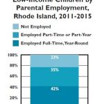 ON TUESDAY, R.I. Kids Count published a new issue brief on children in poverty. This chart shows 2018 data from the National Center for Children in Poverty on parental employment of children under age 18 by income level. / COURTESY RI KIDS COUNT
