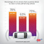 ACCORDING TO AAA, 73 percent of drivers are leery about self-driving cars. / COURTESY AAA