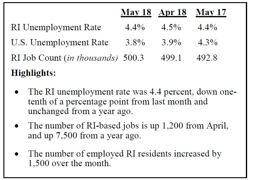 AFTER TWO MONTHS at 4.5 percent, the state's seasonally adjusted unemployment rate fell 0.1 percent to 4.4 percent per R.I. Department of Labor and Training data. / COURTESY R.I. DLT