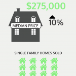 THE RHODE ISLAND Association of Realtors reports that the median home price of a single-family house in Rhode Island rose 10 percent in May./COURTESY RHODE ISLAND ASSOCIATION OF REALTORS