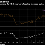 A RECORD NUMBER of Americans quit their job in May. / BLOOMBERG