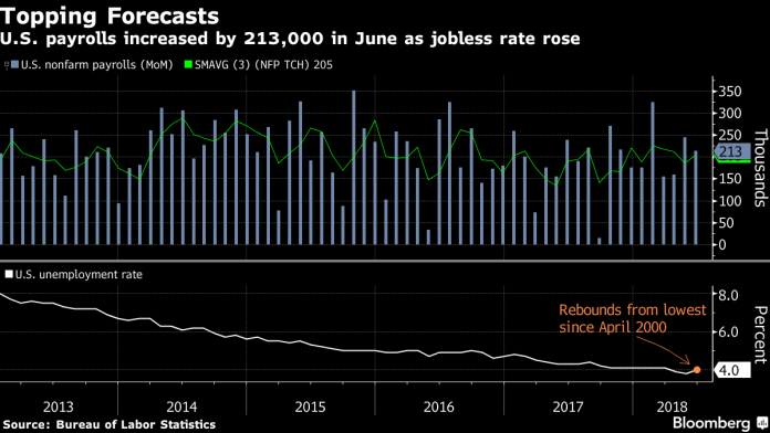 U.S. LABOR MARKET payrolls rose 213,000 month to month in June and 2.4 million year over year. / BLOOMBERG