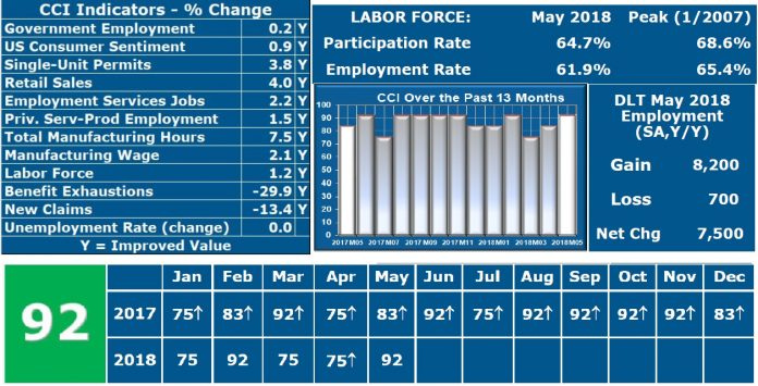 After revision of the April CCI report saw the status rise from 67 to 75, the May CCI was measured at 92 per Lardaro's latest report released Monday. / COURTESY LEONARD LARDARO
