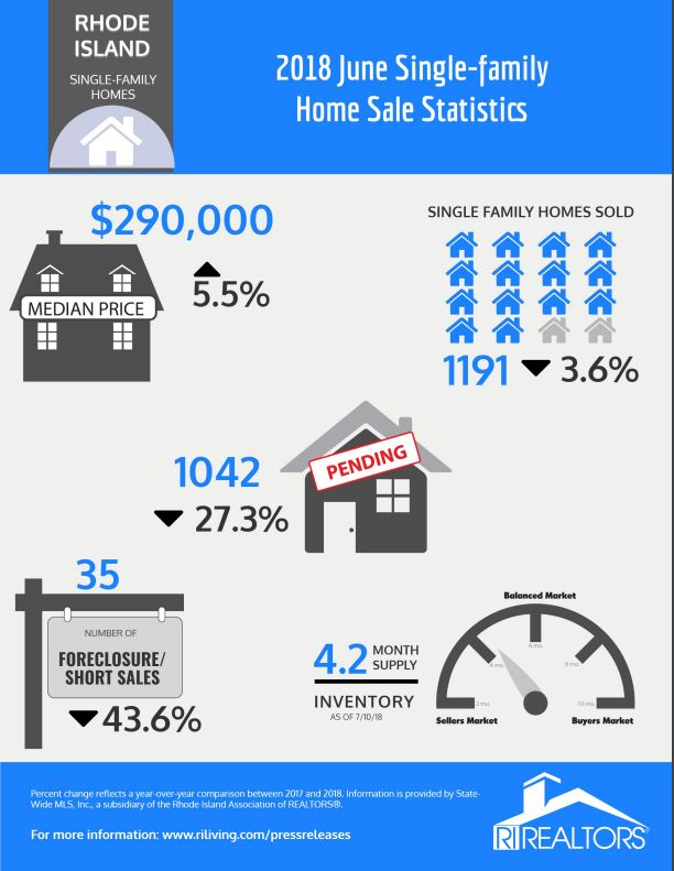 THE MEDIAN price of a single-family home in rhode Island in June was $290,000. / COURTESY RHODE ISLAND ASSOCIATION OF REALTORS