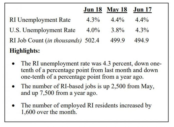 RHODE ISLAND'S seasonally adjusted unemployment rate declined 0.1 percentage points to 4.3 percent in June 2018. After revisions, this represents the lowest rate the state has seen since 2001. / COURTESY R.I. DEPARTMENT OF LABOR AND TRAINING