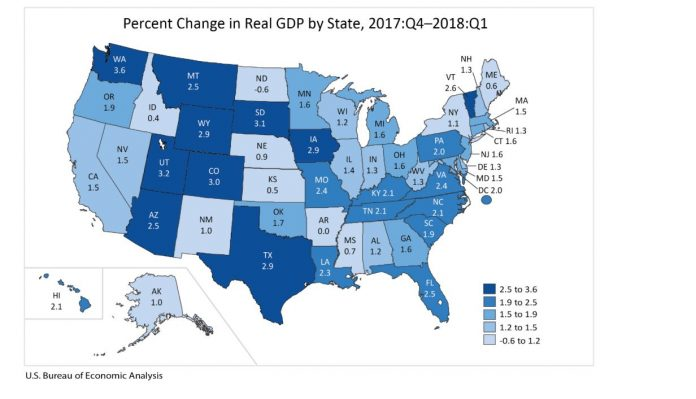 RHODE ISLAND real GDP increased 1.3 percent from the fourth quarter of 2017 to the first quarter of 2018 and 5.3 percent year over year to an annual rate of $61.3 billion, accounting for 0.3 percent of total U.S. GDP. / COURTESY BUREAU OF ECONOMIC ANALYSIS