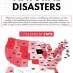IN A STUDY, Rhode Island ranked No. 14 for the most prepared state in the country to face natural disasters. / COURTESY GOLD EAGLE
