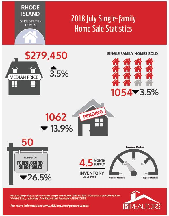 FOR THE FIRST TIME in more than two years, the inventory of homes for sale in Rhode Island increased in July. / COURTESY RHODE ISLAND ASSOCIATION OF REALTORS