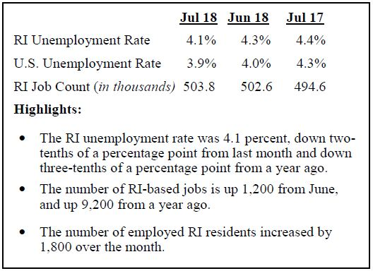 RHODE ISLAND's seasonally adjusted unemployment rate declined from 4.3 percent in June to 4.1 percent in July. / COURTESY R.I. DEPARTMENT OF LABOR AND TRAINING