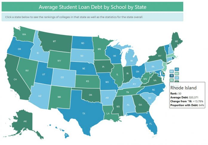 OF DEBT AND ECONOMIC DEVELOPMENT: Rhode Island ranked next to the bottom of a list of the states with the highest average student-loan debt for Class of 2017 graduates, presenting a significant impediment to the state's economic future.  / COURTESY LENDEDU