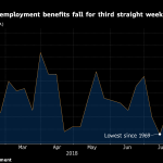 UNITED STATES jobless claims declined by 2,000 to 210,000 this week, the third straight week of decline. / BLOOMBERG NEWS