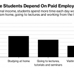 ACCORDING TO a new HSBC survey, United States students spend an average of 4.2 hours a day working paid jobs, which is more than double the time they spend in the library, nearly two hours more than they spend in class and 1.4 hours more time than they spend studying at home. / BLOOMBERG NEWS