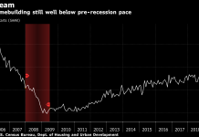 THE S&P Supercomposite Homebuilding Index is down 21 percent year-to-date, on track for the biggest annual drop since 2008. / BLOOMBERG NEWS