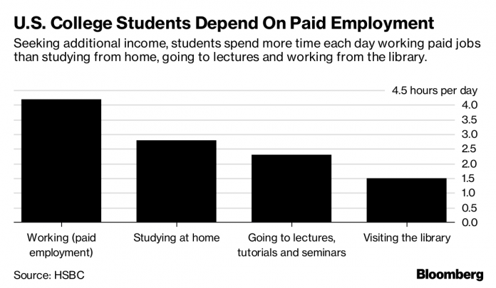 ACCORDING TO a new HSBC survey, United States studentsspend an average of 4.2 hours a day working paid jobs, which is more than double the time they spend in the library, nearly two hours more than they spend in classand 1.4 hours more time than they spend studying athome./ BLOOMBERG NEWS