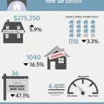 THE MEDIAN PRICE of a single-family home in Rhode Island increased 5.9 percent year over year in August while the number of sales of the month declined 3.3 percent from one year prior. / COURTESY RHODE ISLAND ASSOCIATION OF REALTORS